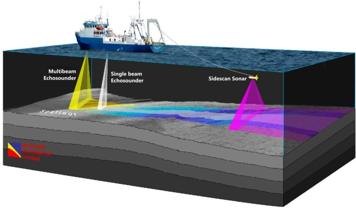 Mcgregor Geoscience Ltd Gt Services Gt Hydrographic Surveys